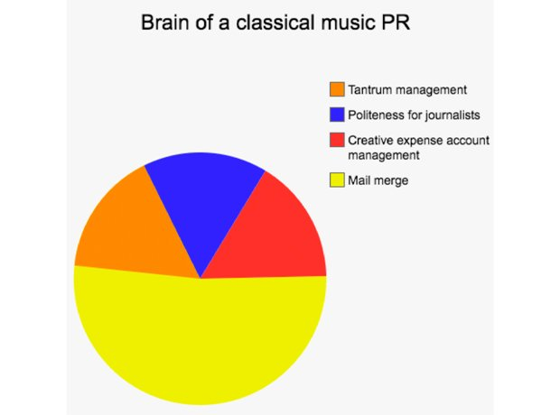 classical music professionals in pie charts